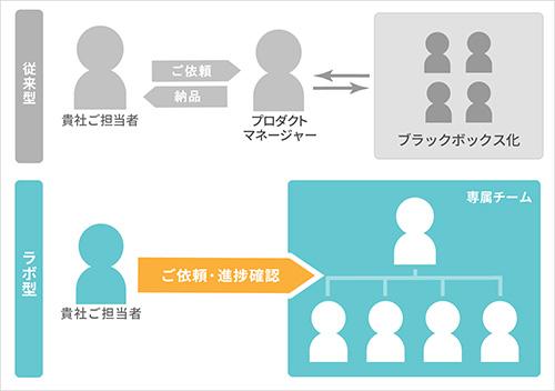 システム開発 プロトコル