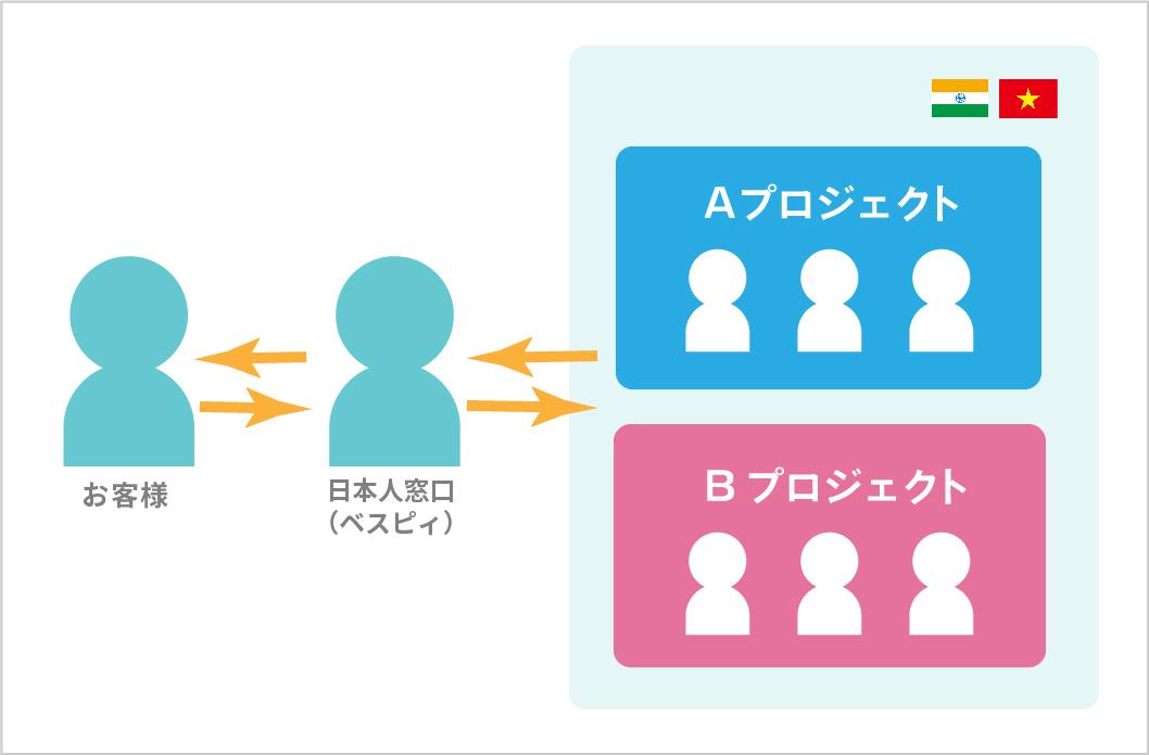 システム開発 契約方法 その2
